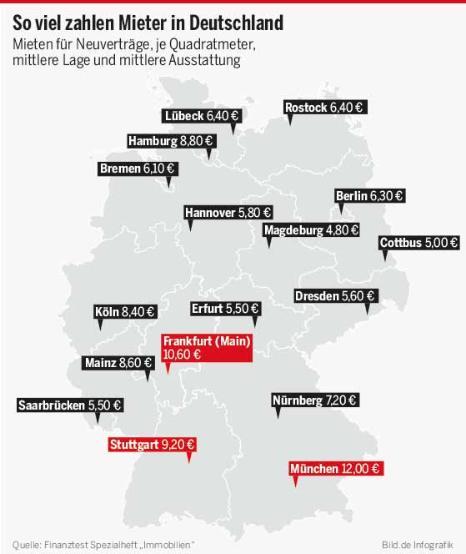 miete in deutschland